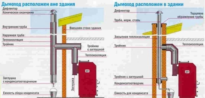 Схема стального дымохода с конденсатосборником