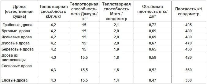 Сравнительная таблица для разных видов дров