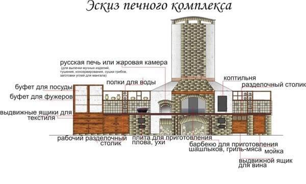Строение печного комплекса