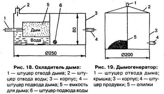 дымогенератор для коптильни схема