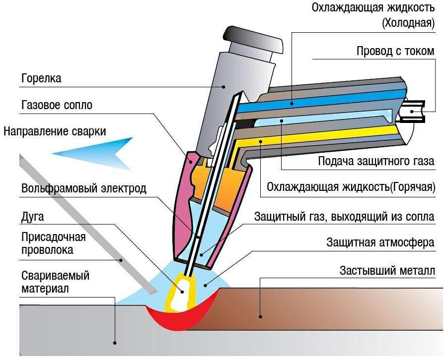 Альтернативные методы ремонта. Схема аргоновой сварки алюминия