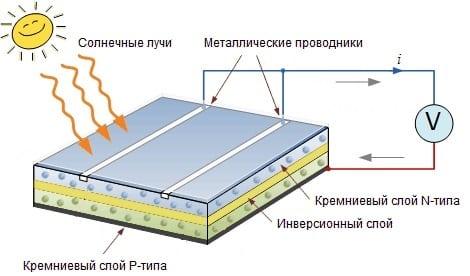 Что такое монокристаллическая батарея