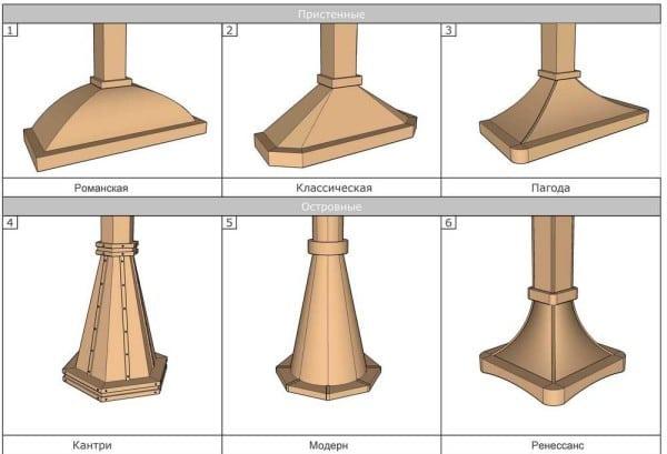 Дизайн вытяжных зонтов