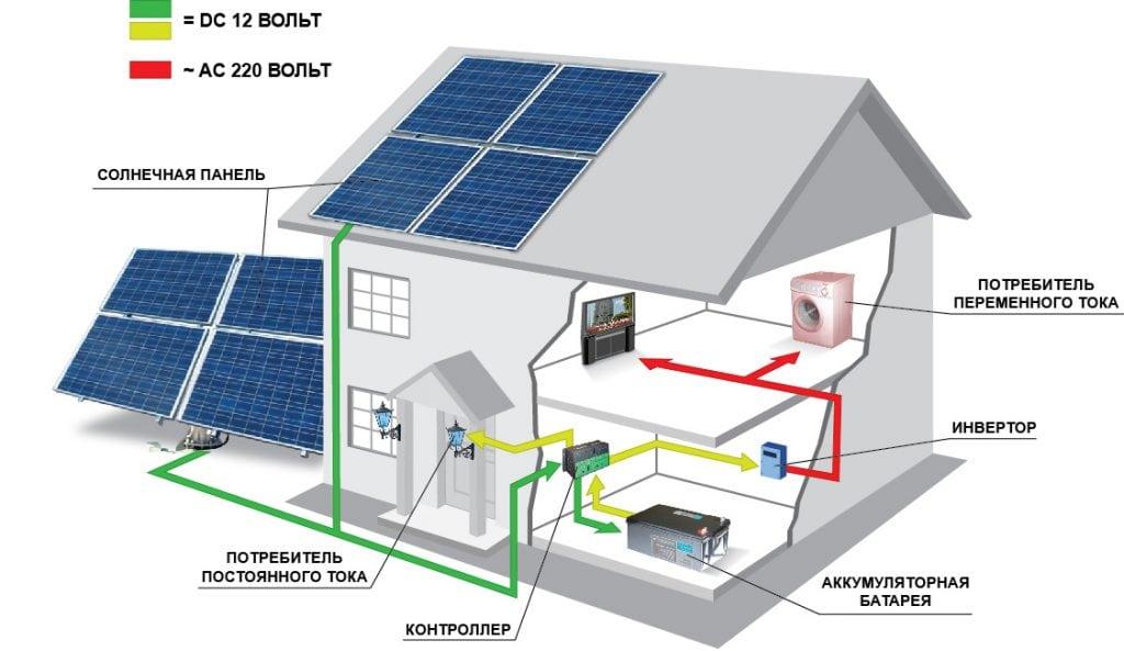 Энергосистема на солнечных панелях
