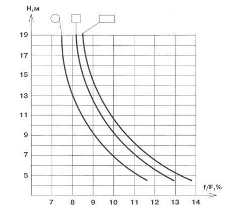 График эфффективности дымохода