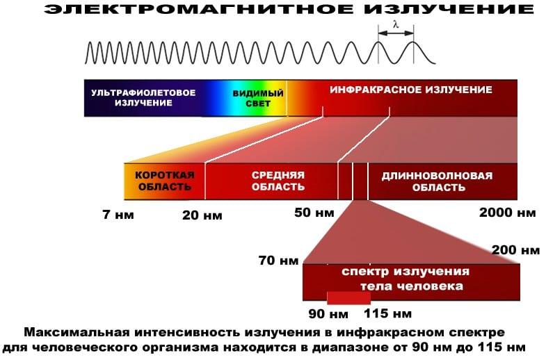 ИК излучение спектр