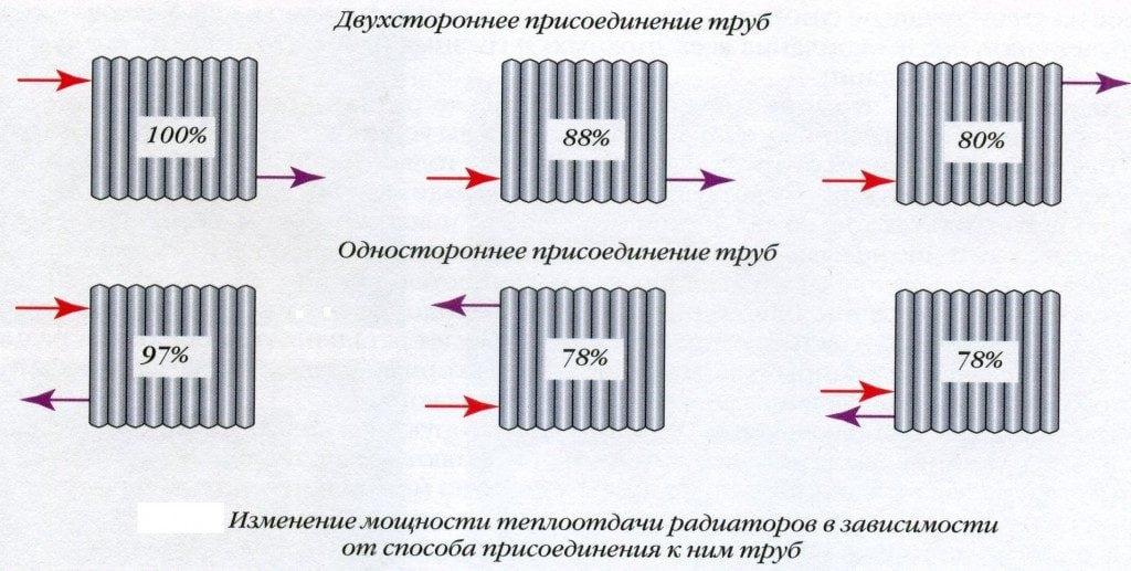 Коэффицент мощности радиаторов разного подключения