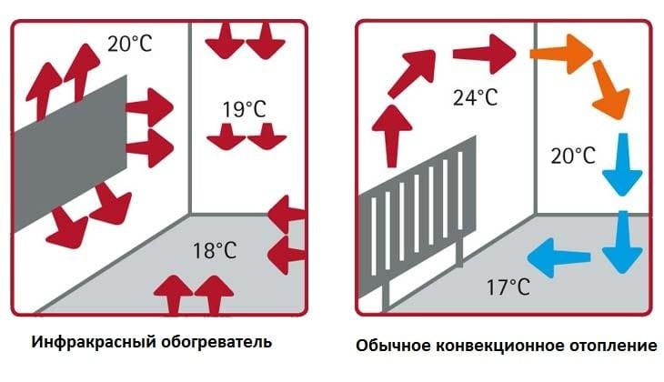 Конвективно-инфракрасный обогреватель схема работы