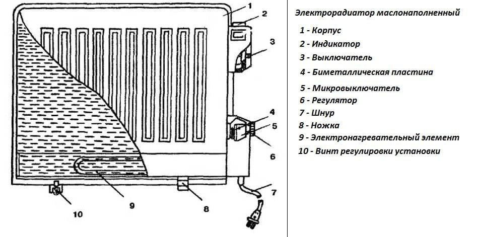 Масляный радиатор схема