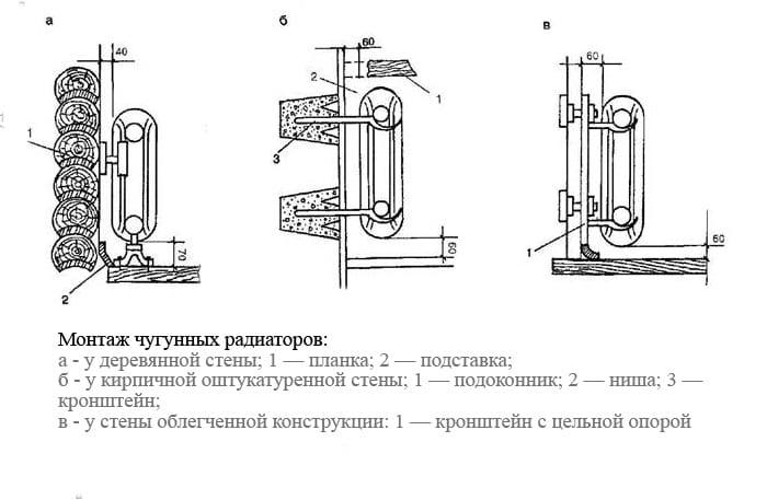 Монтаж креплений для чугунных радиаторов отопления