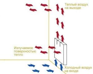 Настенный конвектор принцип работы