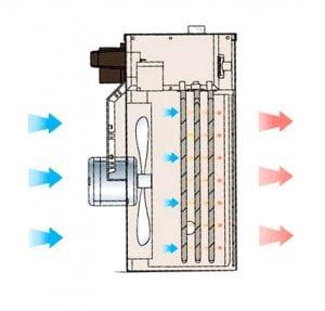 Обогреватели-вентиляторы устроиство