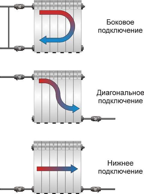 Особенности подключения радиатора к трубам