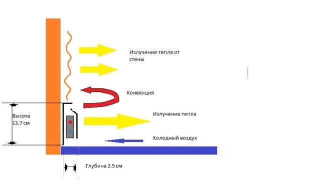 Плинтусный радиатор отопления принцип работы