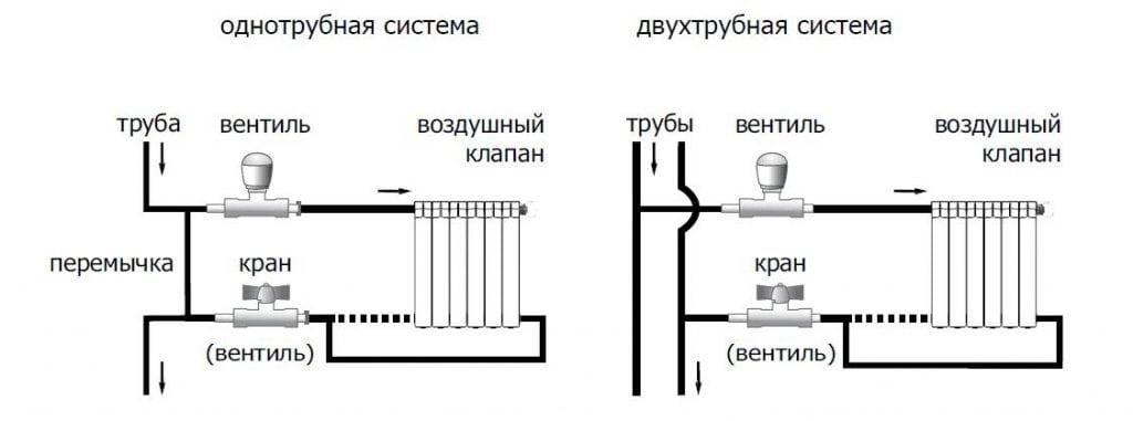 Подключение радиаторов отопления своими руками в частном доме
