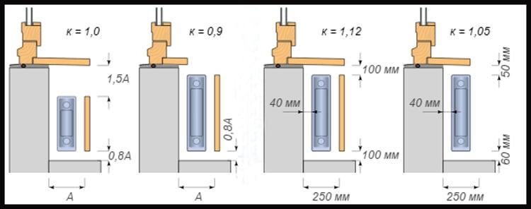 Правила размещения радиатора без теплопотери