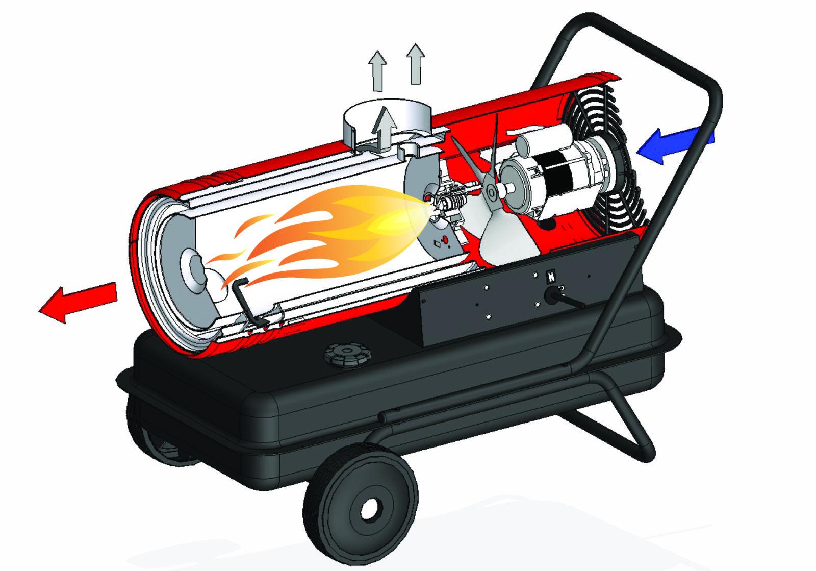 схема и принцип работы тепловой газовой пушки