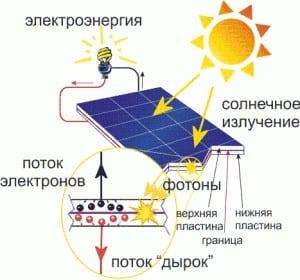 Принцип работы солнечных батарей