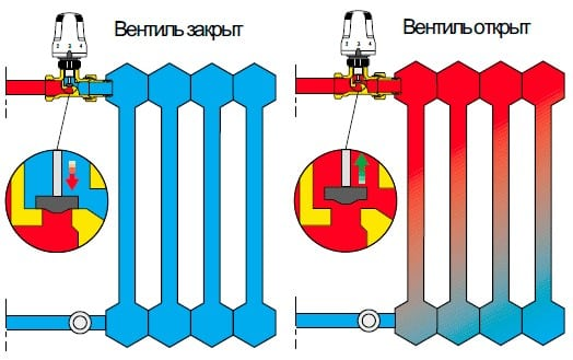 Принцип работы терморегулятора