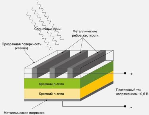 Принцип работы внешнего аккумулятора на солнечных батареях