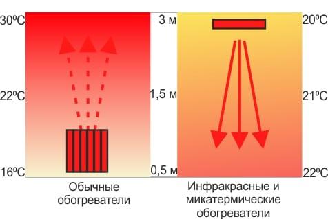 Распространение тепла