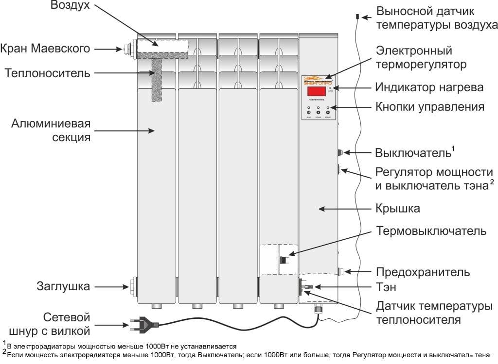 Электробатарея отопления с расходом электроэнергии лампочки