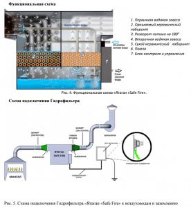 Схема гидрофильтра