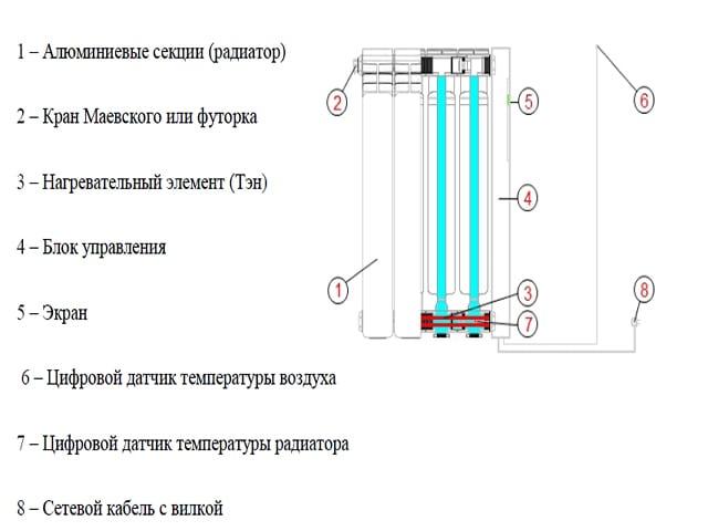 Схема и принцип работы жидкостного электрического радиатора.