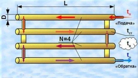 Схема изготовление батареи отопления из профильной трубы