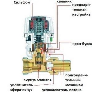 Регулятор температуры батареи отопления