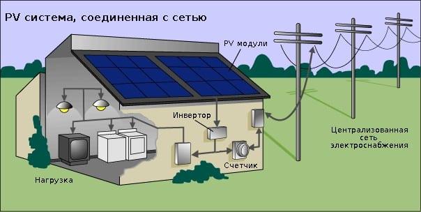 Солнечная энергоустановка для дома
