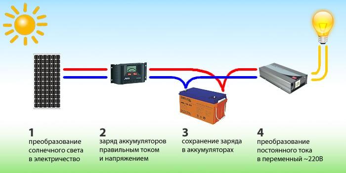 Солнечная энергоустановка