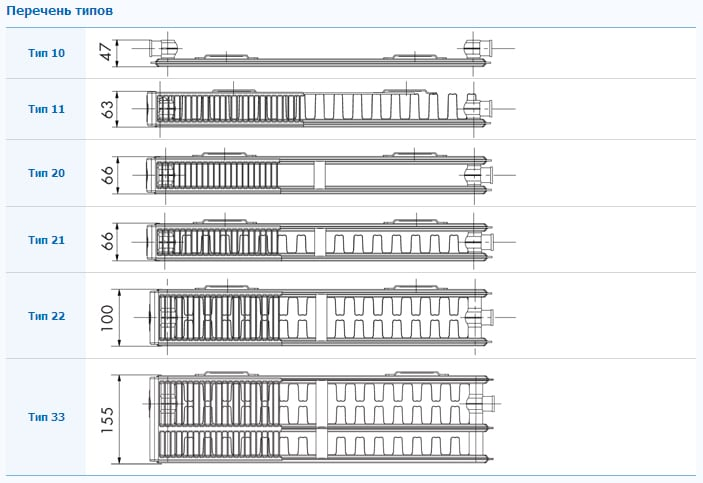 Стальные радиаторы отопления, отличия моделей