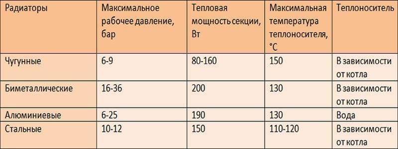 Сводка характеристиков радиаторов