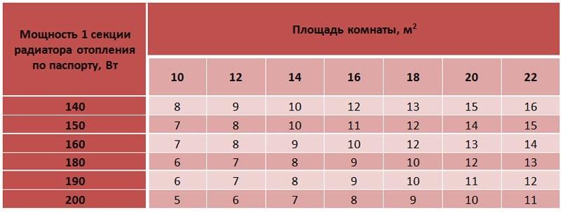 Таблица мощностей радиаторов