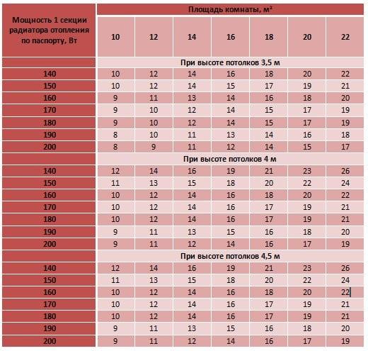 Таблица расчета мощности радиатора