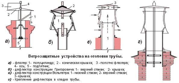 Как сделать усилитель тяги на дымоход колонна из дымохода
