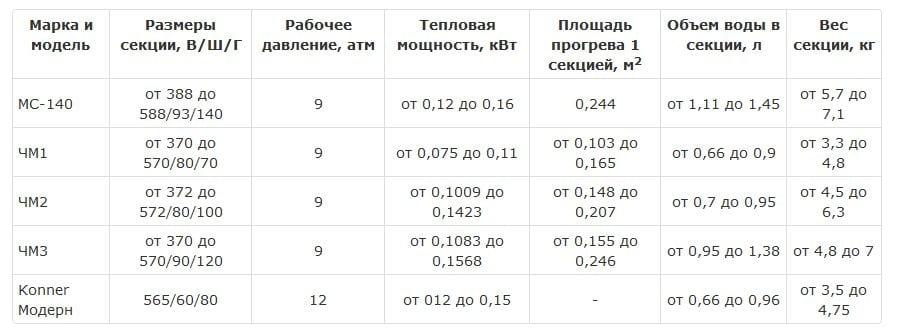 чугунные радиаторы таблица расчетных показателей