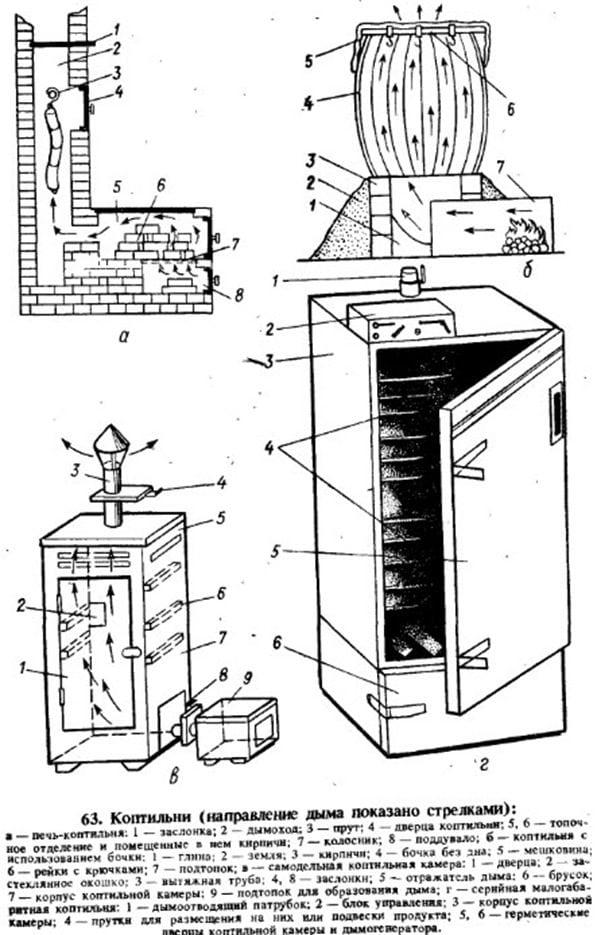308Изготовить коптильня в домашних условиях