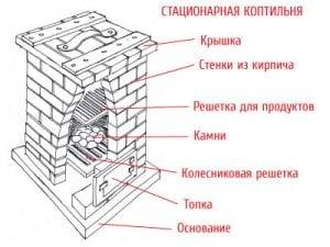 схема коптильни из кирпича