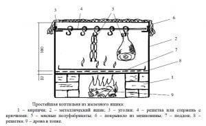 устройство для горячего копчения