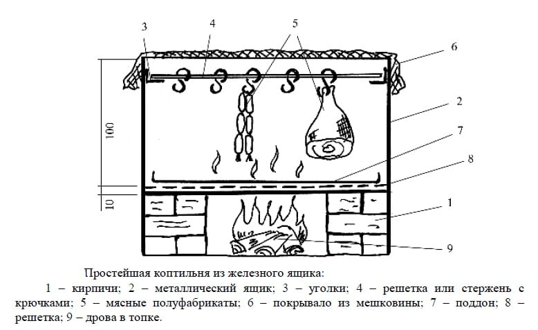 Коптильня горячего копчения своими руками чертежи и фото
