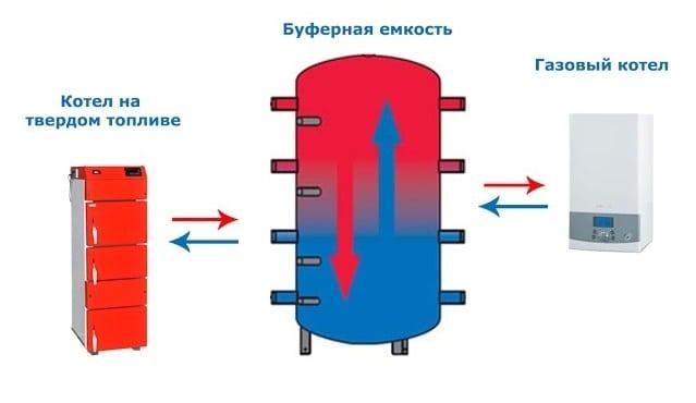 Газ-дрова котлы