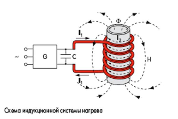Как работает индукционный нагрев