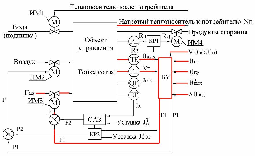 Полная схема автоматизации