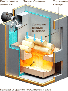 Процесс работы пиролиза