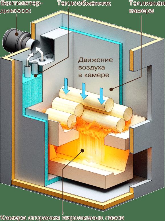 Какие бывают котлы отопления для частного дома