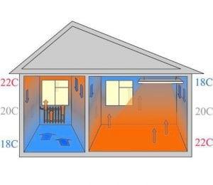 Разница в обогреве между инфракрасным и конвекторным обогреванием