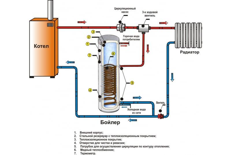 Схема подключения бойлера косвенного нагрева к котлу