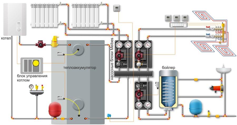 Схема применения теплоаккумулятора для отопительной системы